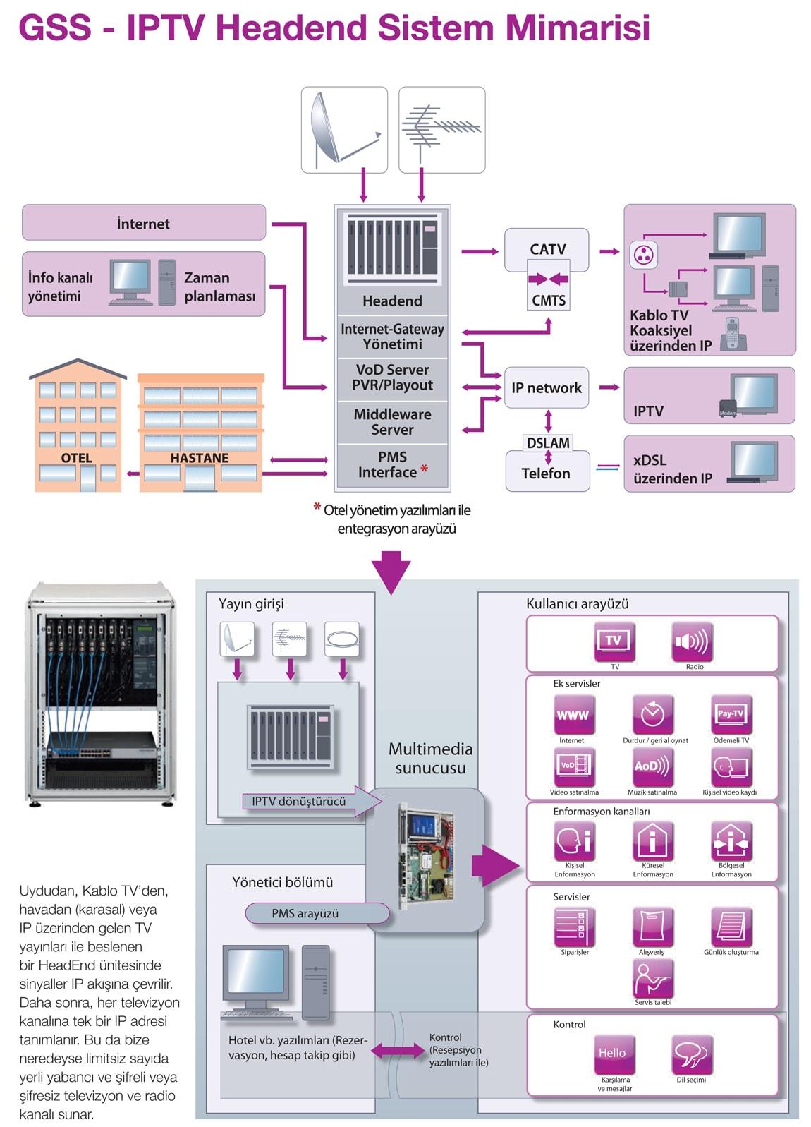 GSS---IPTV-Headend-Sistem-Mimarisi