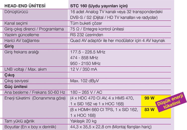 STC-160-HEADEND